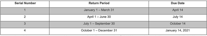 Alcohol & Tobacco Due Dates for Quarterly Tax Returns for Revenue Producing Plants Calendar Year 2020