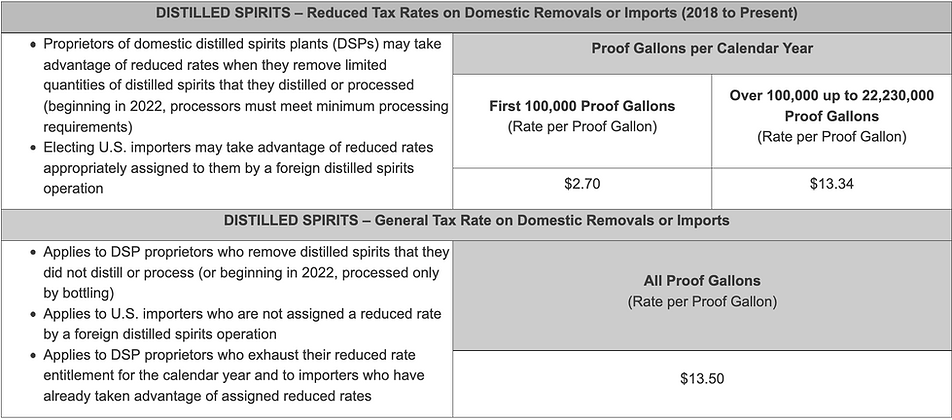 TTB Distilled Spirits Tax Rate.png