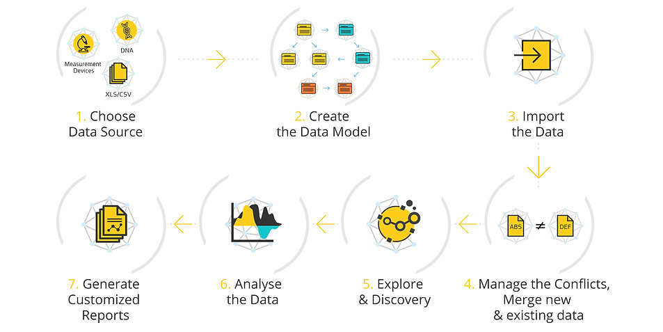 Advanced Data Management for Lab Experiments Flow