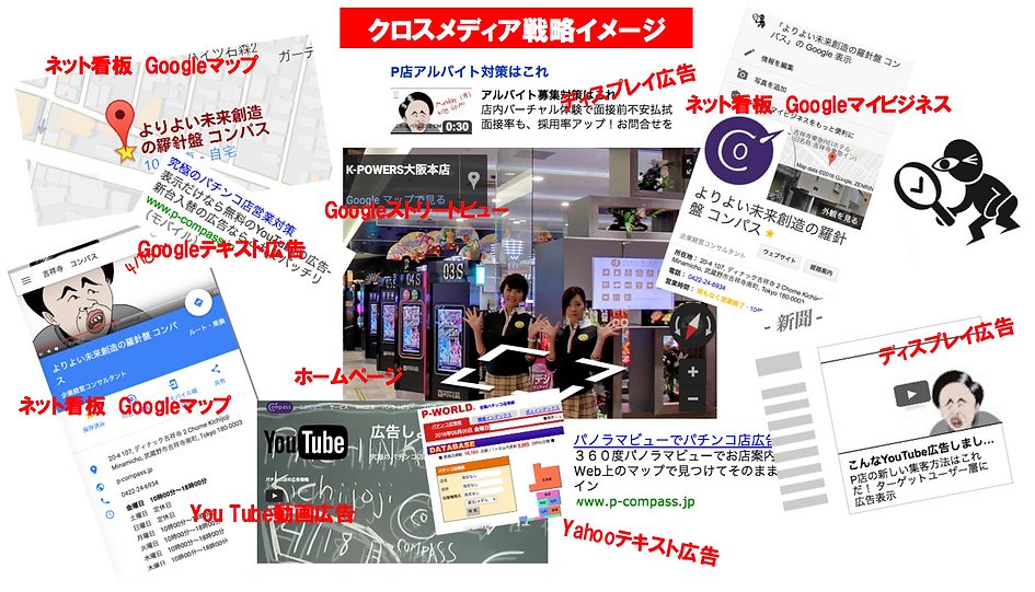クロスメディア戦略イメージ