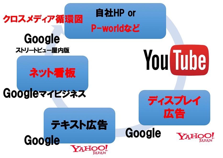 クロスメディア循環図