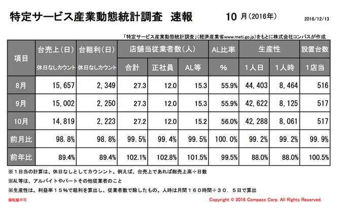 特定サービス産業動態統計調査(経済産業省)10月度速報アップ。