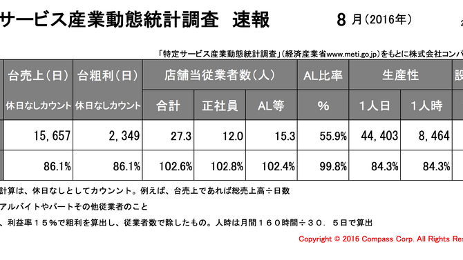 特定サービス産業動態統計調査(経済産業省)8月度速報アップ。