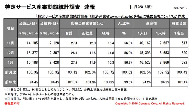 特定サービス産業動態統計調査(経済産業省)平成29年1月度速報アップ。