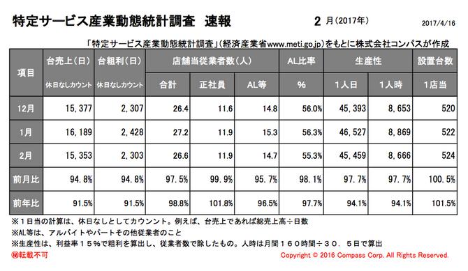 特定サービス産業動態統計調査(経済産業省)平成29年2月度速報アップ。