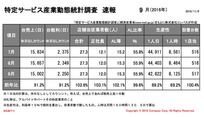 特定サービス産業動態統計調査(経済産業省)9月度速報アップ。