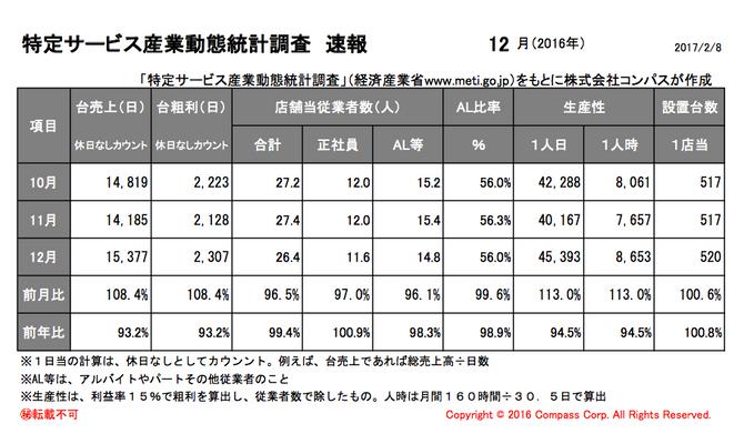 特定サービス産業動態統計調査(経済産業省)平成28年12月度速報アップ。