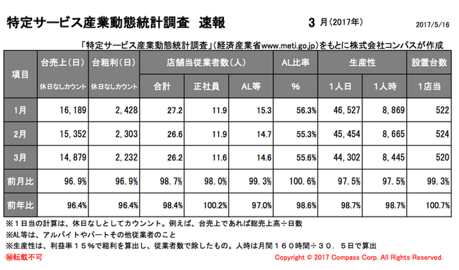 特定サービス産業動態統計調査(経済産業省)平成29年3月度速報アップ。