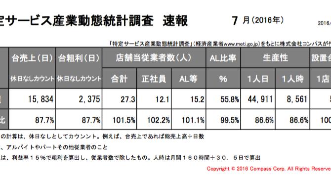 特定サービス産業動態統計調査(経済産業省)7月度速報アップ。