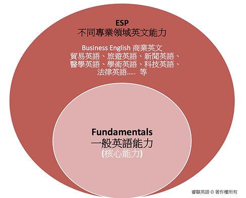 一般英語核心能力 + ESP 睿騏專業融合一般和商用英語課
