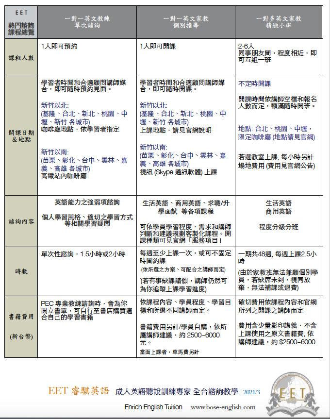 EET 睿騏英語熱門課程一覽表 2021.jpg