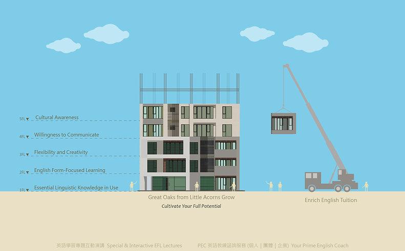 成人學英文:如蓋大樓,穩紮穩打