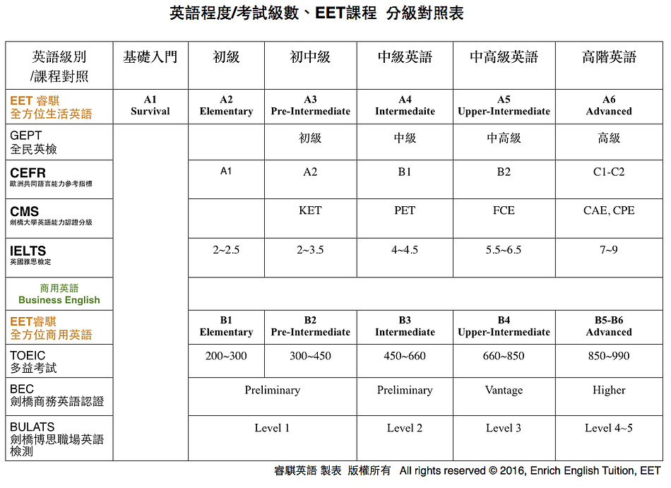 EET 分級對照表.jpg