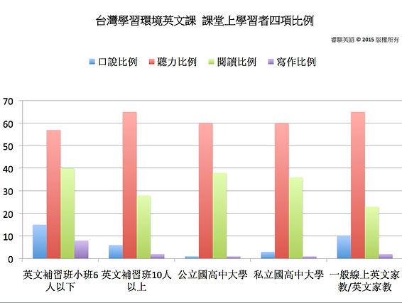 台灣學習環境英文課 聽說讀寫比例