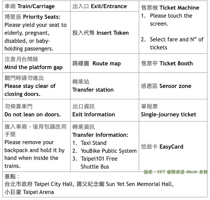 台北捷運 中英文標示 整理表