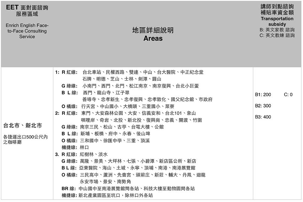 EET 英文家教講師到點車馬費查詢- 台北市 新北 林口