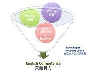 全方位英語實力養成