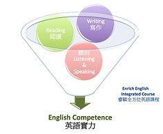 睿騏全方位英語:生活會話、商用英文會話