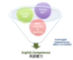 EET 全方位英語課程: 實力養成