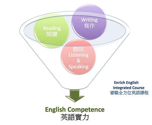 睿騏全方位英語課程.jpg