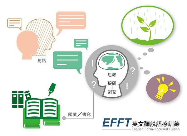 EFFT, English Form-Focused Tuition 英語聽說語感訓練示意圖