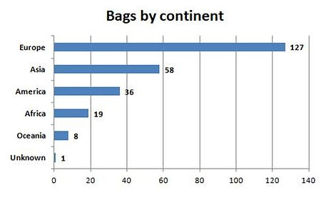 bags%20by%20continent_edited.jpg