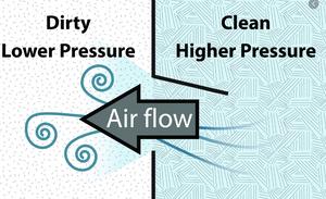 Pressure Relationship between Rooms