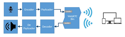GStreamer WebRTC Plug-in