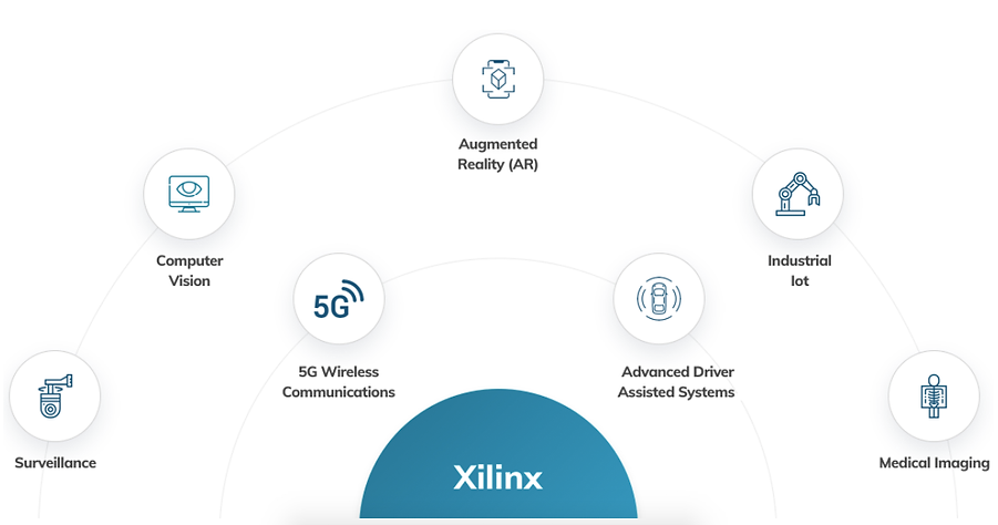 Xilinx Zynq UltraScale+ MPSoC enabled applications