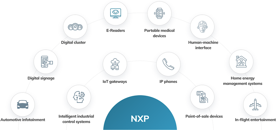 NXP I.MX6 application features overview