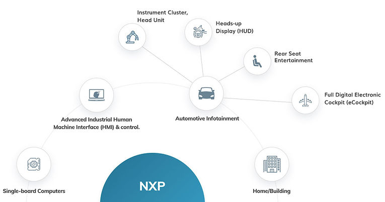 nxp imx solutions diagram