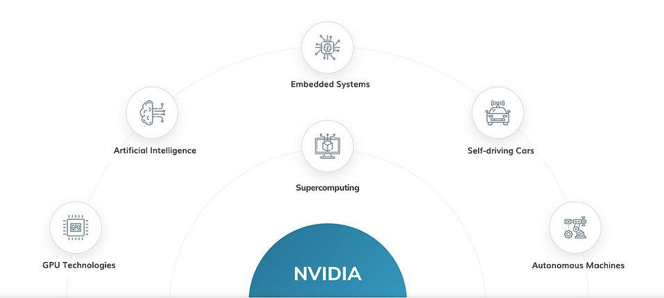 NVIDIA technological development areas
