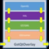 GstQtOverlay diagram
