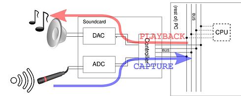 alsa driver diagram