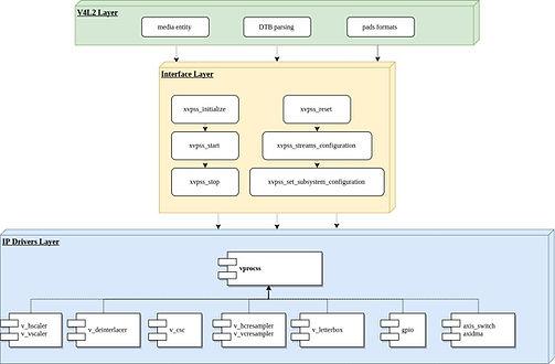 Xilinx V4L2 Driver diagram