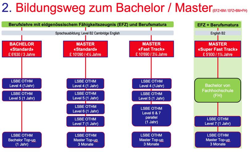 2. Bildungsweg zum Bachelor & Master