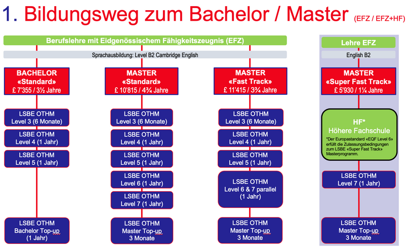 1. Bildungswege zum Bachelor _ Master