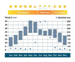 India_Rajasthan_weather-chart.jpg