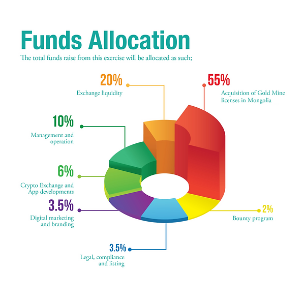 funds_allocation_rxe.png