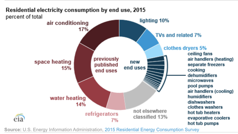 Chart showing results of 2015 residential energy consumption survey