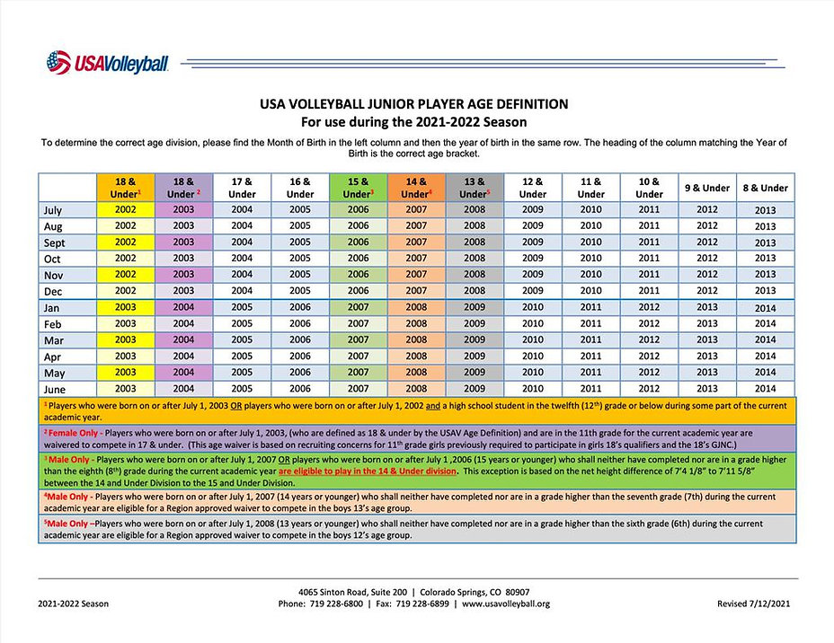 USAV_2022_age_chart_large.jpg