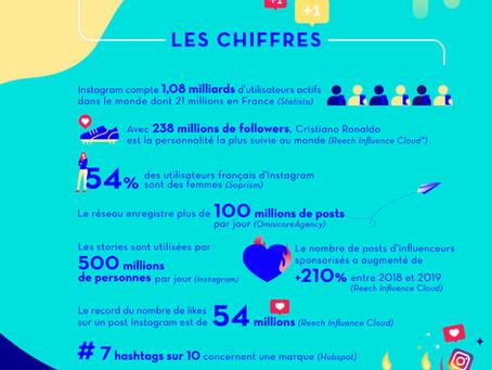 10 ans d'Instagram : Reech révèle les chiffres clés du réseau social