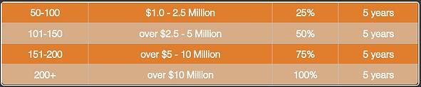 Tax Abatement Chart 1