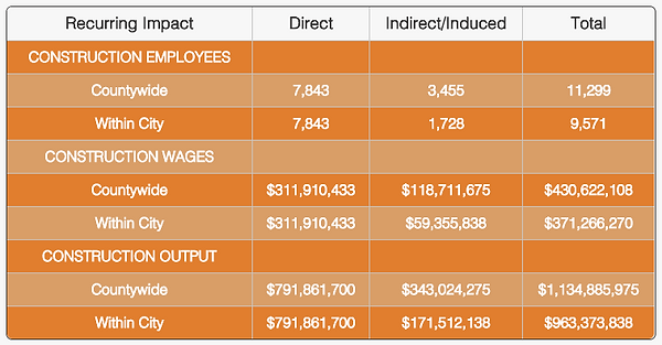 Employment Wages Chart 2