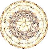 Ti offro i miei consulti di Astrologia Evolutiva ed Esoterica