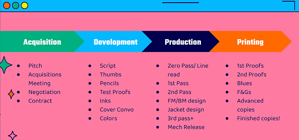 Different stages of development: Acquisition (Pitch, Acquisitions Meeting, Negotiation, Contract) > Development (Script, Thumbs, Pencils, Test Proofs, Inks, Cover Convo, Colors) > Production (Zero Pass/Line Read, 1st Pass, 2nd Pass, FM/BM Design, Jacket Design, 3rd pass+, Mech Release) > Printing (1st Proofs, 2nd Proofs, Blues, F&Gs, Advanced Copies, Finished Copies!)