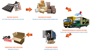 Packers and Movers in Indirapuram