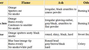 Identification of Carpet Fiber Types