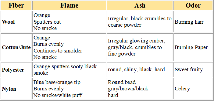 Flame test results for various fibers used in Carpets.