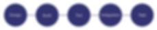 agence emploi recrutement placement IT TI informatique digital web numerique programmation developpeur java c++ c# js node developpeur ingenierie engineering aero spatial naval calcul stress structural analysis montreal paris lausanne france quebec canada suisse